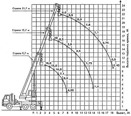 На горизонтальной оси диаграммы затем следует указать длину шага, равную 63 см, а на вертикальной оси, соответственно